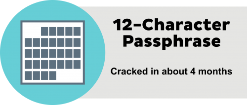 12-character passphrase - cracked in about 4 months