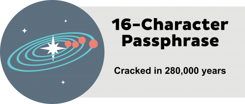 16-character passphrase - cracked in 280,000 years